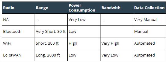 Radio Comparison